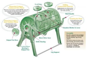 What Is a Compost Tumbler